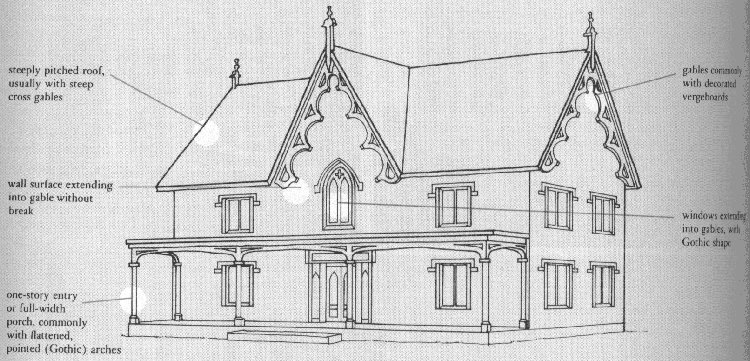 Basic House Structure Gothic Revival